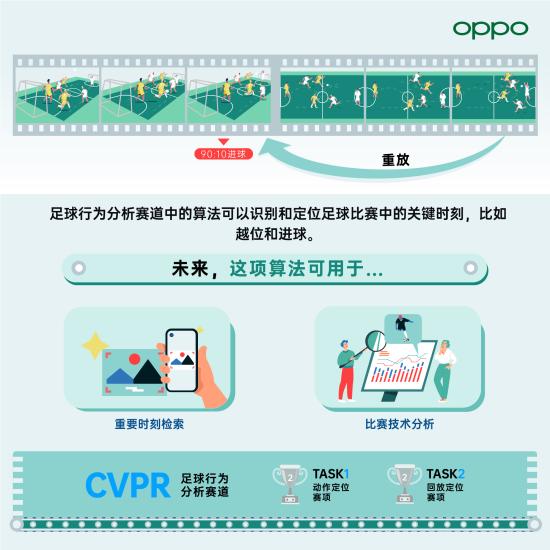 OPPO在国际人工智能会议CVPR 2021获多项佳绩,自研算法首次赋能智慧工厂