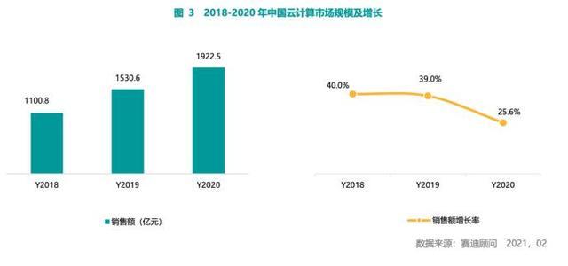 云计算市场现状:中国加速增长 阿里云、浪潮表现亮眼