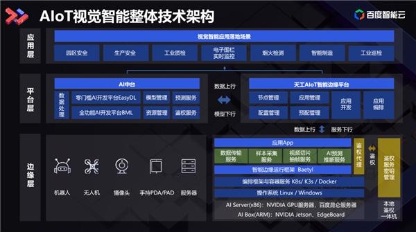 """""""云智技术论坛""""智能物联网专场落幕,天工AIoT平台2.0全景图解析让精彩继续"""