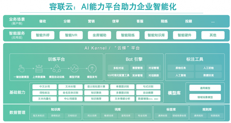 容联云亮相世界人工智能大会 发布容犀机器人助力产业数字化转型