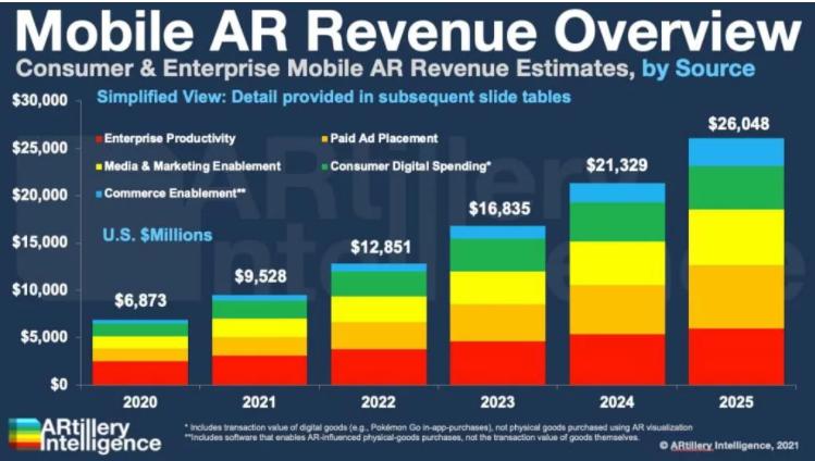2025年全球移动AR市场收入将达到260.5亿美元,微美全息引领5G全息通讯应用市场
