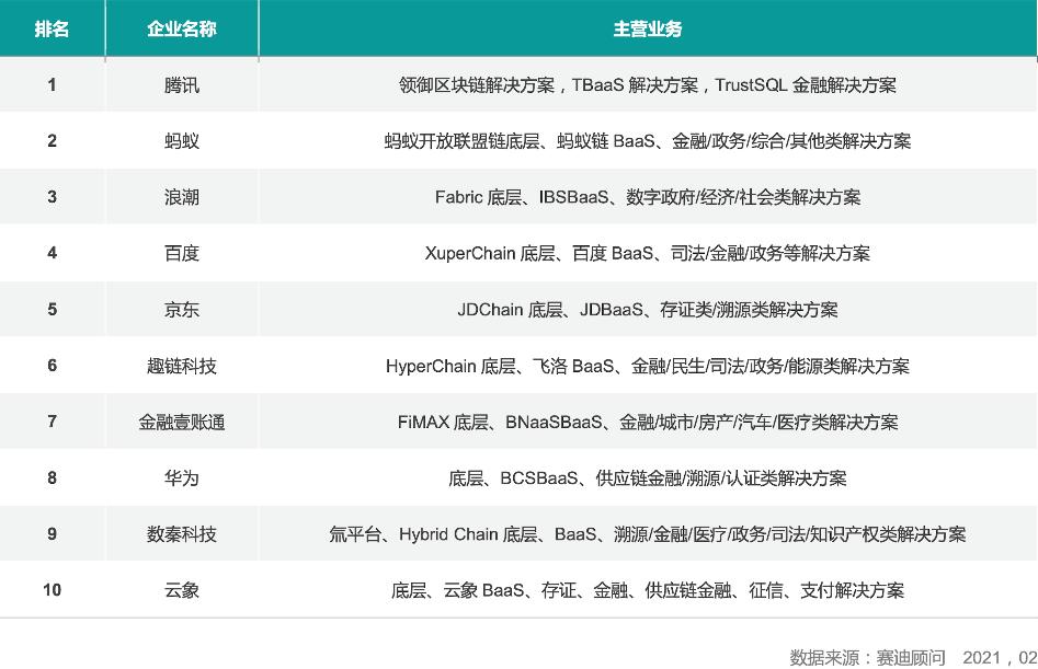 竞争力第一!腾讯领衔区块链产业头部企业排行榜