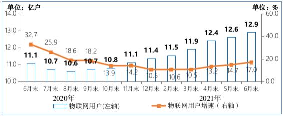 三大运营商蜂窝物联网终端用户数达12.94亿户