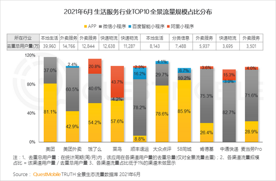 QM中国移动互联网2021半年大报告:用户规模达11.64亿 BAT加速布局小程序