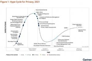 联邦学习首次被纳入Gartner隐私计算技术成熟度曲线