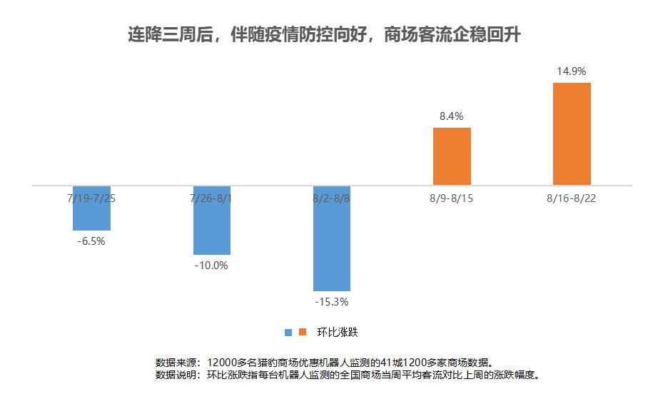 猎豹商场优惠机器人大数据:多地解封、降级!客流曾跌超30%的商场现在怎样了?