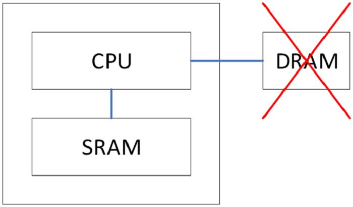 专用芯片使Cat.1焕发新活力,蜂窝物联网格局或迎来颠覆