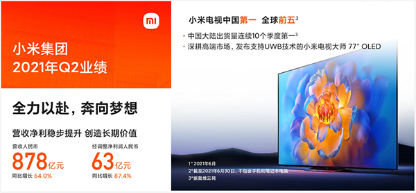 小米电视稳居国内第一与全球第五 携手京东家电焕新智能生活