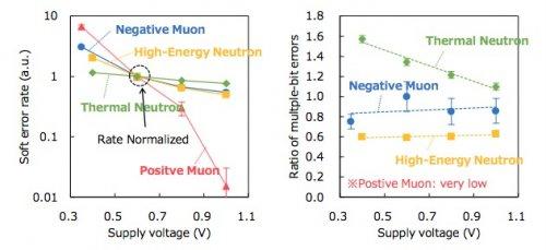 Socionext和合作伙伴发表由宇宙射线介子和中子引起的半导体软误差之间的差异