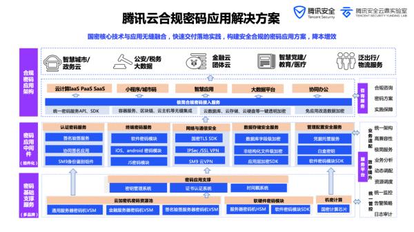 腾讯云签约中新广州知识城商用密码系列项目,助力黄埔区建设密码产业示范区