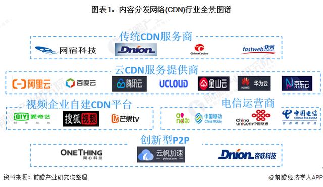 边缘计算推动CDN行业创新 技术与服务再升级