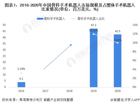 2021年中国骨科手术机器人市场现状与发展前景分析