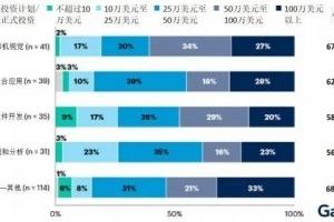 Gartner:三分之一技术提供商未来两年将投资超百万美金于AI
