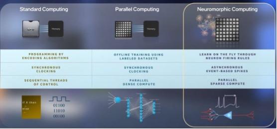 英特尔发新神经形态芯片,31mm²容纳100万人工神经元