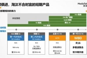 5G标杆实至名归!联发科天玑新一代5G基带M80将杀疯明年5G市场